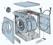 стиральные машины автомат на запчасти куплю
